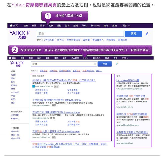 在Yahoo奇摩搜尋結果頁的最上方及右側,也就是網友最容易閱讀的位置。