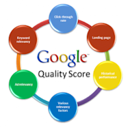 5 Important Keyword Research Tips for PPC Campaigns image Google Quality Score 300x294