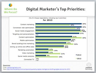 2013 Internet Marketing Trends (and How They'll Affect Your Organization) image digital marketers top priorites