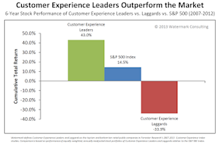 Kicking the Customer Experience Can Down the Road image CxP Stock Price Watermark