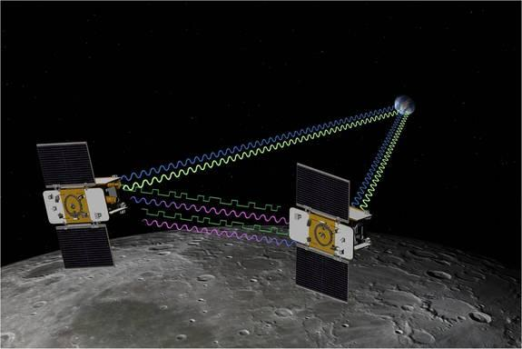 Artist's concept of NASA's Grail mission. Grail's twin spacecraft are flying in tandem orbits around the moon to measure its gravity field in unprecedented detail.