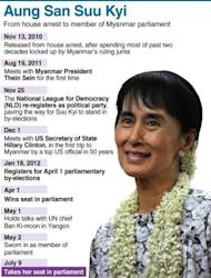 Graphic profile of Myanmar opposition leader Aung San Suu Kyi who has made her parliamentary debut, marking a new phase in her near quarter century struggle to bring democracy to her army-dominated homeland