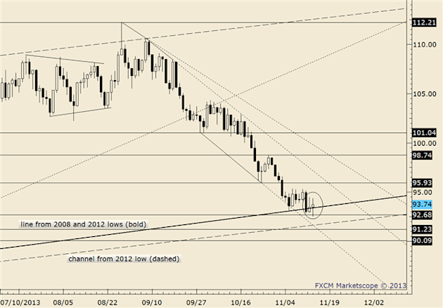 eliottWaves_oil_body_crude.png, Commodity Technical Analysis: Crude Trendline Break Targets 9900