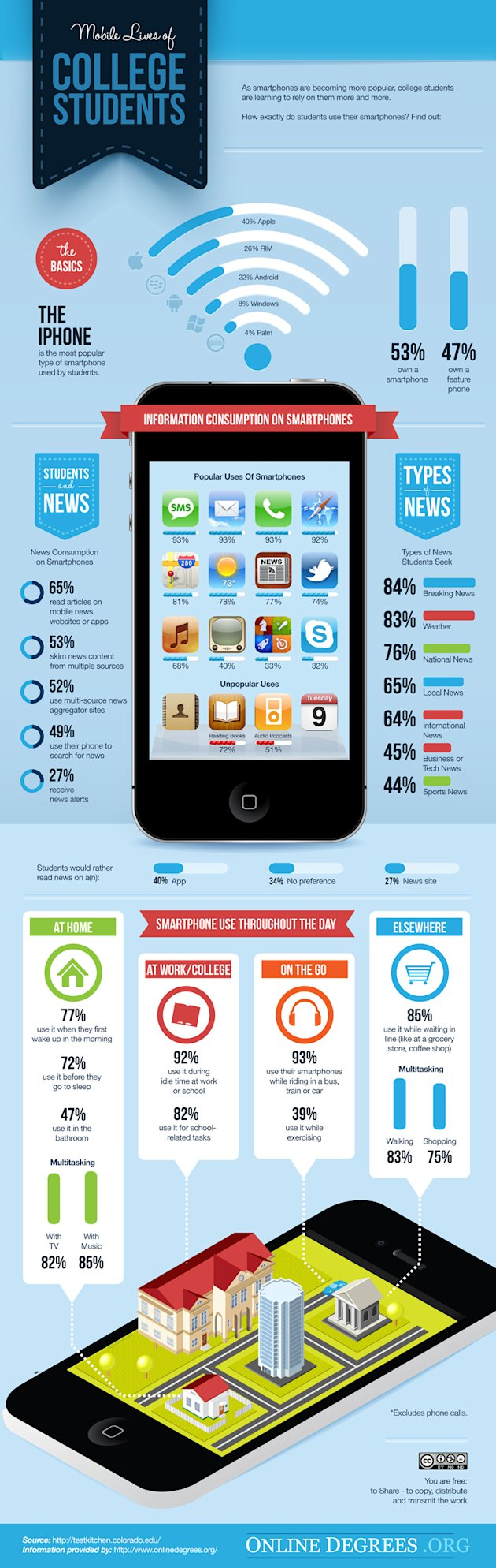 Smartphone Use By College Students (Infographic) image Mobile Lives Of College Students