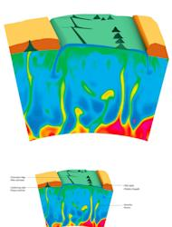 An illustration showing how a mantle plume can be emitted from the core-mantle boundary of the Earth to reach the Earth's crust. Due to the movement of tectonic plates at the Earth's surface, the mantle plumes can create a series of aligned hot
