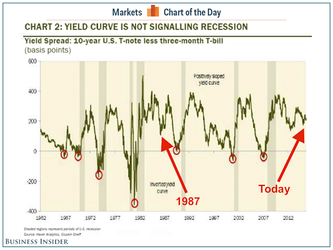 how to build canadian yield curve