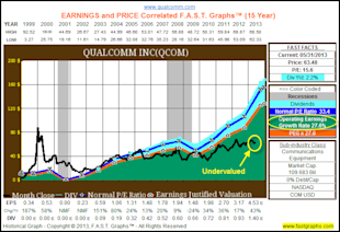 Dividend Contenders In Value for the Accumulation Phase and/or Income Distribution Phase of the Retirement Portfolio image QCOM1