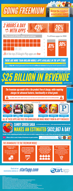 The Freemium App Model [Infographic] image Startapp freemium in app purchasesv5a