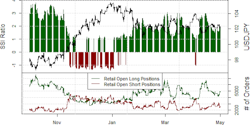 ssi_usd-jpy_body_Picture_16.png, Japanese Yen Outlook Uncertain as Traders Sell
