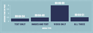 Roll the Highlight Reel: Videos Boost Engagement, Clicks and Conversions image distilled 11