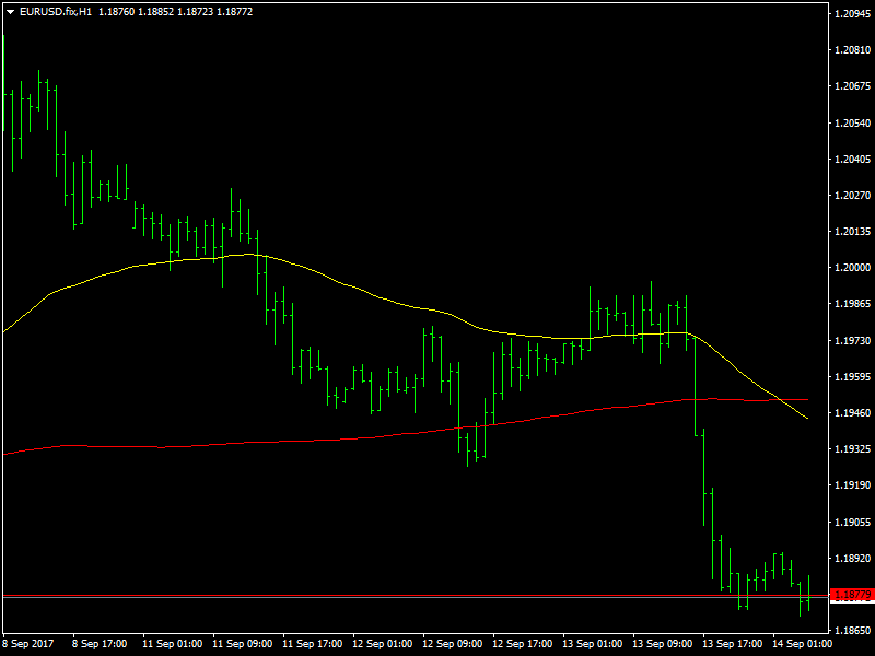 EUR/USD grafico orario