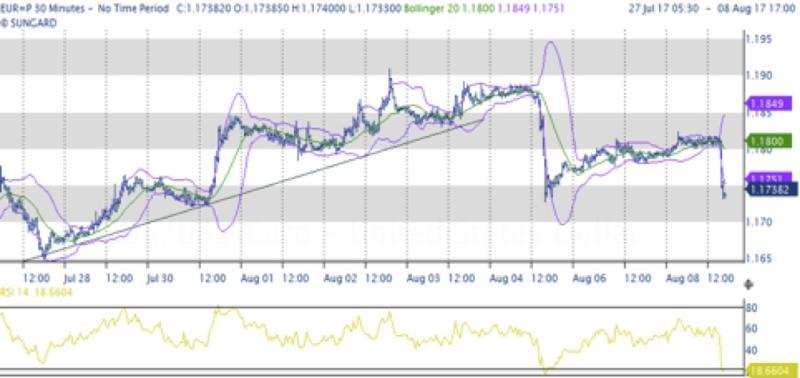 Euro e indici iniziano a perdere colpi