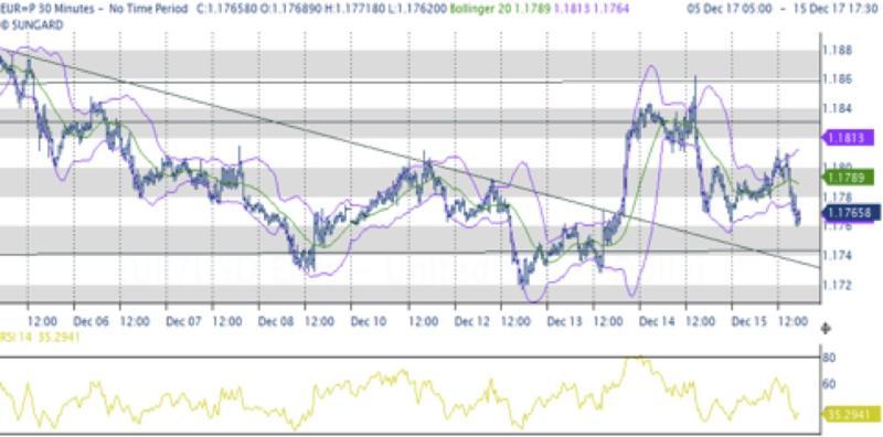 Nonostante ampi fattori mercati in pausa