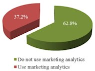 What You're Missing Out On without Established Marketing Analytics image Marketing Analytics