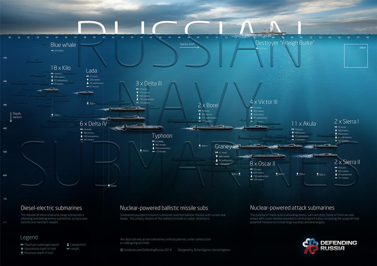 This amazing graphic shows all of the Russian navy's submarines