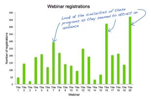 How to Measure Your Webinar Program image webinar registrations