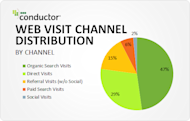 Nearly Half of All Website Traffic Comes From Organic Search image web visit channel distribution 11