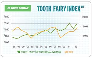 'Tooth Fairy' Average Gift is $2.42 a Tooth