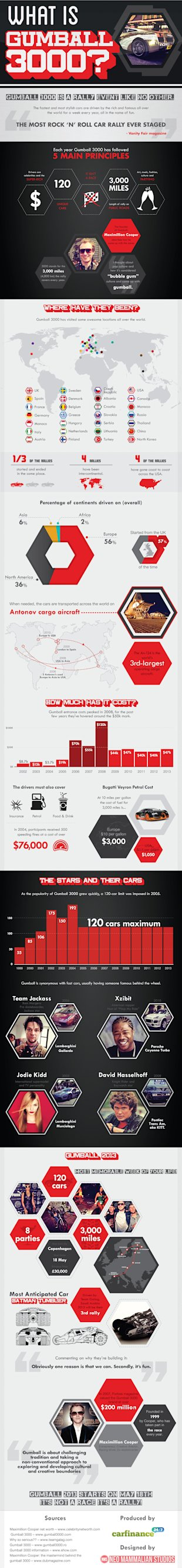 What is Gumball 3000? [Infographic] image what is gumball 3000 2
