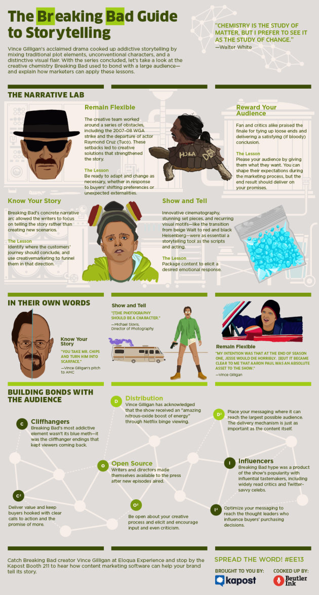 The Breaking Bad Guide to Storytelling [Infographic] image breaking bad infographic