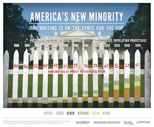 The Past & Future of Infographics image americas new minority the writing is on the fence for the gop3