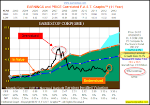 GameStop Corp: Fundamental Stock Research Analysis image GME1