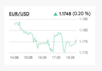 I mercati chiudono la settimana in calo