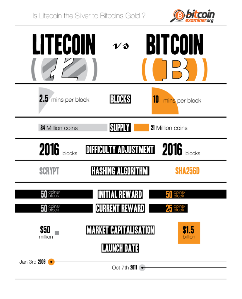Bitcoin Top Two Cryptocurrencies Compared Infographic