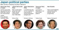 Japan's major political parties and their leaders. Voters in Japan go to the polls on Sunday in an election likely to return long-ruling conservatives to power after three years in the wilderness.