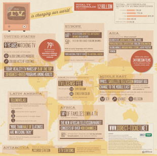 How TV is Changing Our World [Infographic] image Direct ticket infographic3