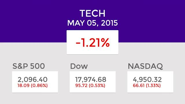 Tech Mid-Day Winners and Losers: May 05, 2015