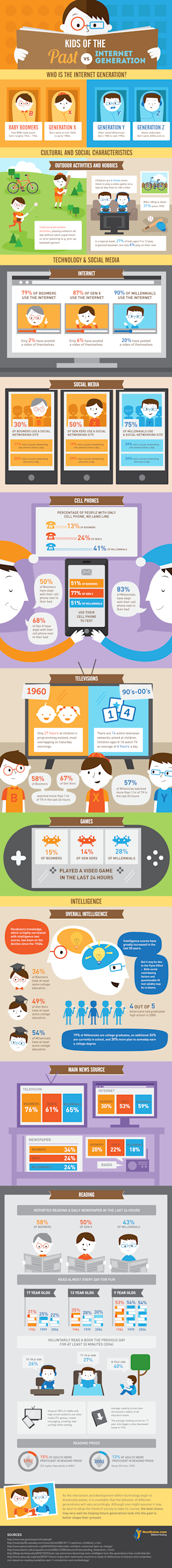 Kids of The Past vs. Kids of the Internet Generation image kids of the past vs internet generation infographic1