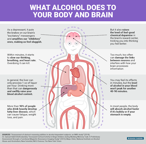 What alcohol does to your body and brain - Yahoo Finance
