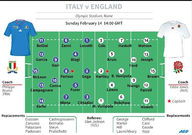 Rugby Six Nations Italy v England