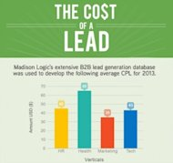B2B Lead Generation: Publisher Programs image B2B Lead Generation Cost Thumbnail 300x282