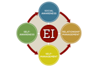 How to Describe Emotional Intelligence on Your Resume—and Why It is Important image EI chart