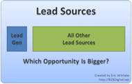The Biggest Missed Opportunity in B2B Lead Generation image Lead Gen Opportunity 300x193