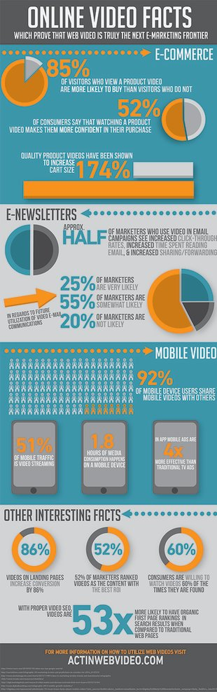 Online Video Statistics That Show That Web Video Is The Next E Marketing Frontier [Infographic] image info12