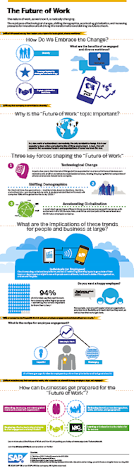 3 Converging Trends That Are Changing The Future Of Work image The Future of Work Infographic.png
