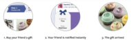 How Facebook gift works