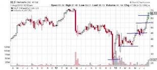 """Why """"Ugly"""" Stocks Can Be the Most Attractive Investments image Herbalife Chart2 600x267"""