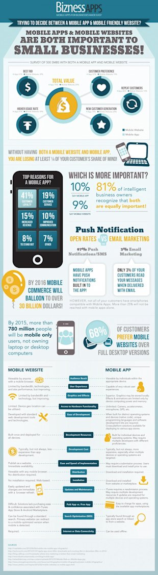 Which is Better – Mobile Apps or Mobile Websites? [Infographic] image bizness apps e1366823752733