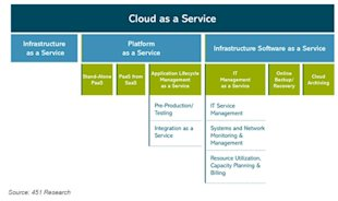 451 Research: Platform as a Service (PaaS) Fastest Growing Area Of Cloud Computing image taxonomy cloud as a service