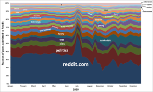 The Evolution of Reddit (Infographic) image SubredditGrowthOverTime 20096