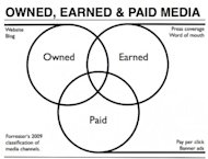 You Don't Buy a Good Reputation, You Earn It image owned earned paid media 300x229