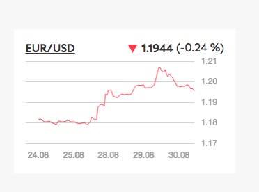 Investitori attendisti in vista della riunione della BCE