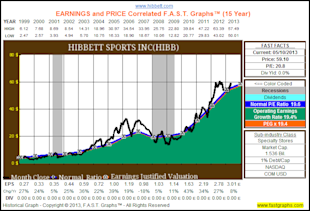 My Top 10 Fairly Valued Fast Growing Stocks image HIBB1