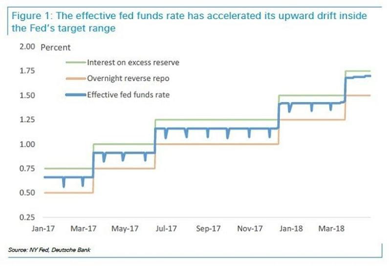 Fed Funds rate