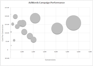 PPC Storytelling: How to Make an Excel Bubble Chart for PPC image bubble chart img 7 chart
