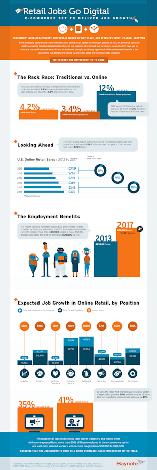 E Commerce Industrys Booming Jobs Engine image Retail Jobs Go Digital